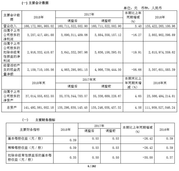 二手车,广汇汽车18年报,广汇汽车年报