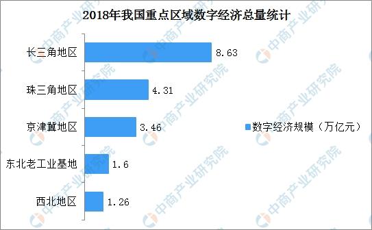 2018长三角地区经济总量_我国经济gdp总量图