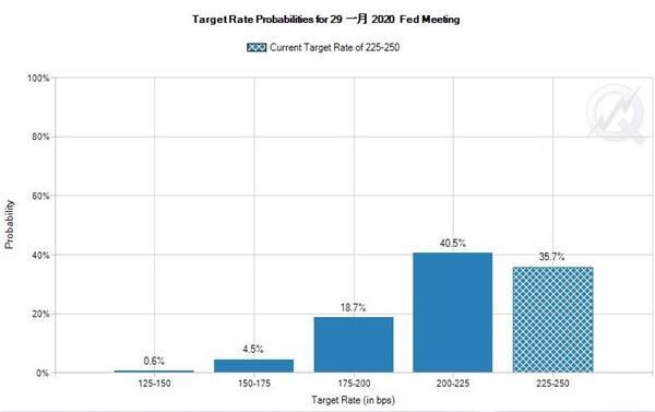 市场预期美联储明年1月前降息的概率为64.3%。(资料来源:CME