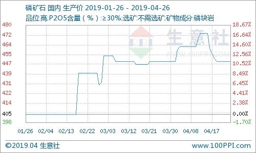 本周国内磷矿石市场行情分析(4.22-4.26)