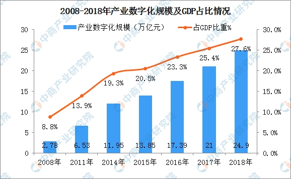 2017数字经济规模总量_2015中国年经济总量