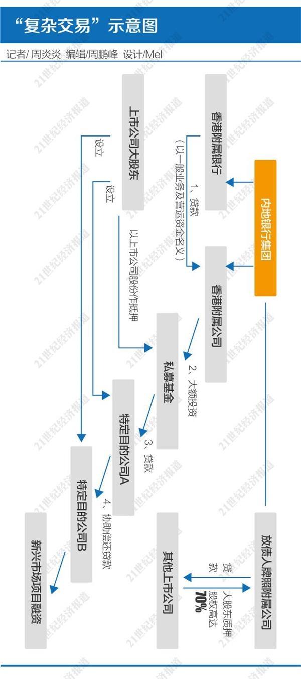 """基金银行配资,解局香港""""复杂交易""""监管风暴:难言针对A股配资 非标整顿为关键"""