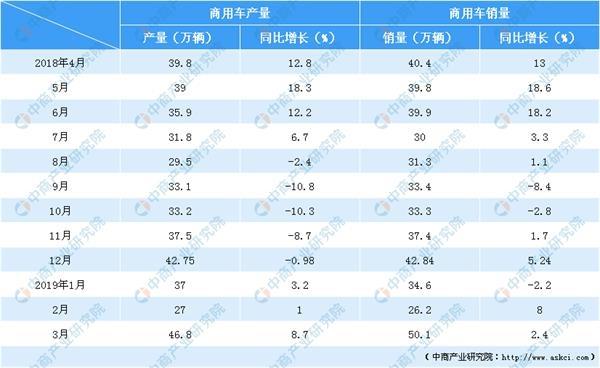2019皮卡车销量排行_3月皮卡车销量排行榜增长10%市场迎开门红