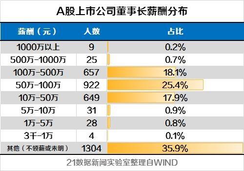 a股上市公司董事长薪资清单:年薪最高3170万元,最低不到2500元!