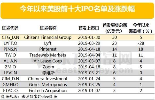 阿里之后最大的IPO!谁是最大的受益者?