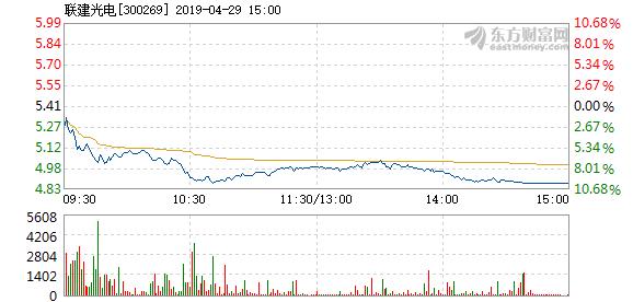 建光电4月29日打开跌停