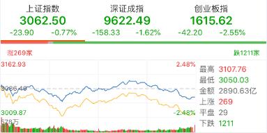 【今日盘点】A股全线收跌,两大原因导致市场调整;基金市场延续弱势,银行、医药等主题基金逆势上涨!