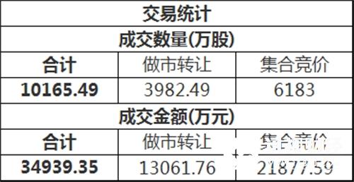 三板做市(899002)今日以797.18点平开后进行调整,最终收报791.85点,全天下跌0.67%,成分股全天成交7366.24万。新三板总成交额3.49亿元。