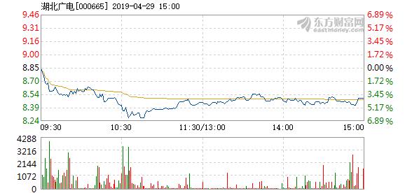 贤成实业:湖北广电4月29日加速下跌