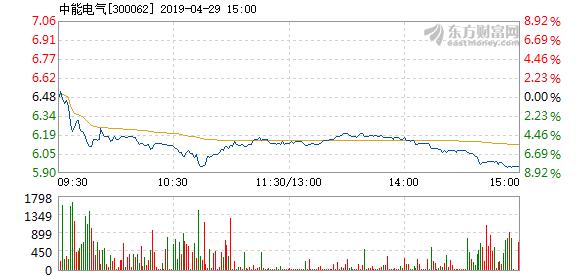 隆平高科:中能电气4月29日