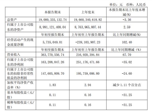 张江高科:一季度净利润同比降