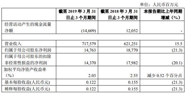 中国石化:一季度净利148亿元 同比降21%