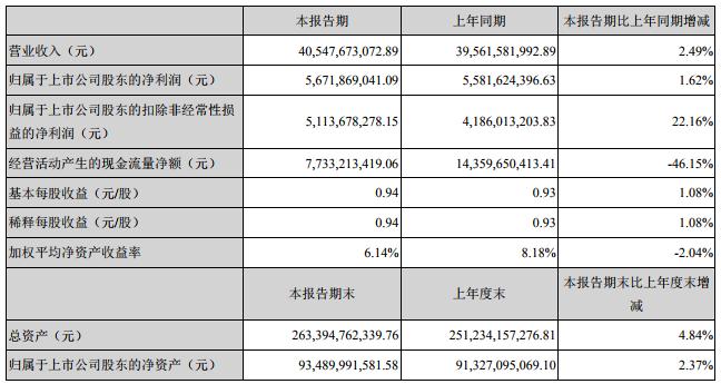 格力电器:一季度净利润56.72亿元 同比增长1.62%