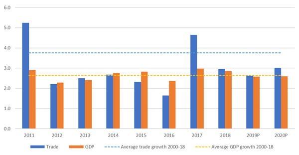2021-2020全球贸易和全球GDP增速对比示意图