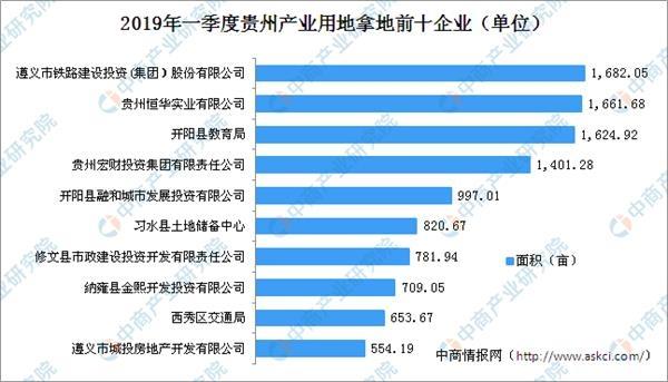 2019贵州企业排行榜_2019年一季度贵州省遵义市产业用地拿地50强企业排行