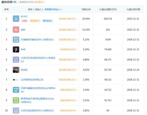 优客工场前十大股东(来源:企查查)