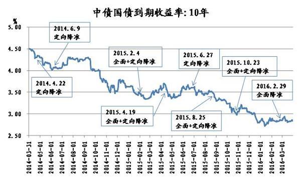 """邓海清:RRR·卡特会成为债券市场的""""救世主""""吗?"""