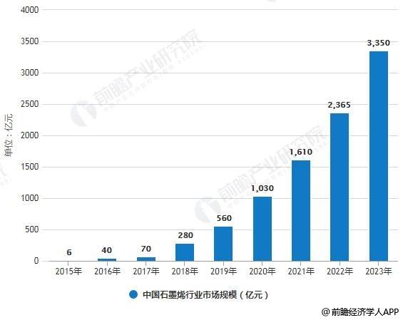 2015-2023年中国石墨烯行业市场规模统计情况及预测