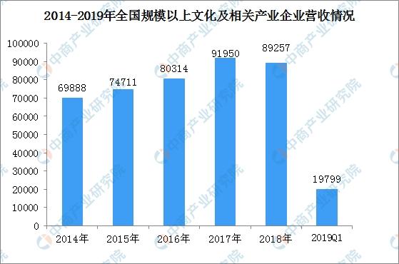 2019文化产业gdp_三大产业占gdp比重图