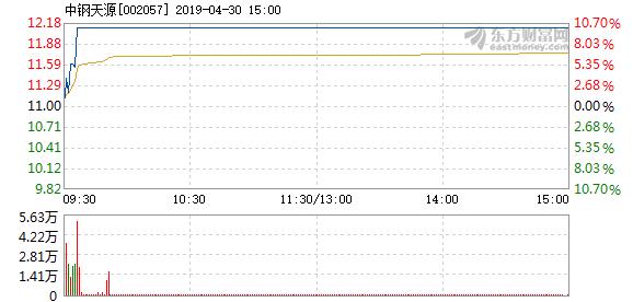 中钢天源4月30日快速上涨