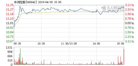 股4月30日快速上涨