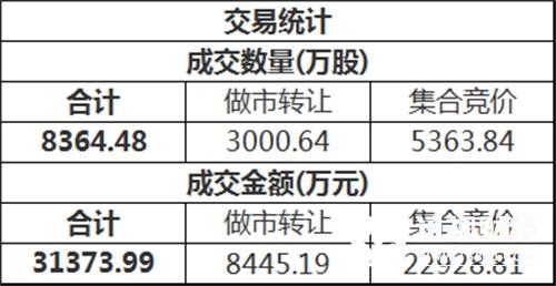 三板做市(899002)今日以791.81点平开后进行调整,最终收报793.95点,全天上证0.26%,成分股全天成交5295.42万。新三板总成交额3.14亿元。