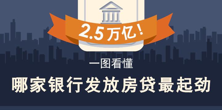 [图片专题537]2.5万亿!一图看懂哪家银行发放房贷最起劲