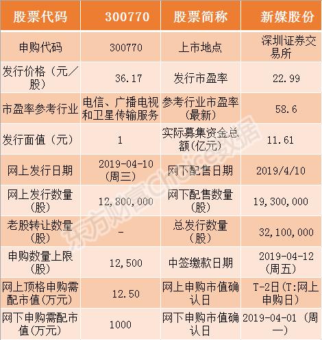 新媒股份今日申购指南 顶格申购需配市值12.5万