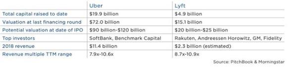 Lyft与Uber财务状况对比(资料来源:PInchbook,晨星)