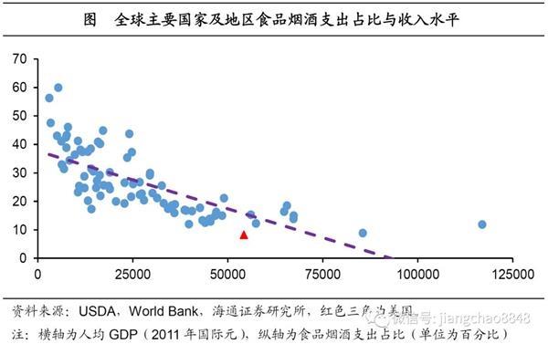 收入法gdp_支出法计算gdp柱状图