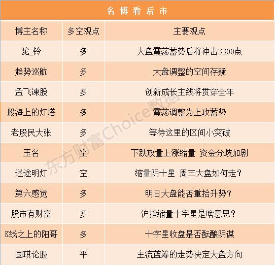 (4/9)名博看后市:大盘十字星收盘是否酝酿阴谋?