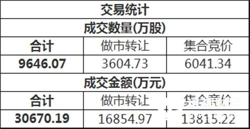 三板做市(899002)今日以795.68点平开后进行调整,最终收报796.60点,全天上涨0.12%,成分股全天成交7794.18万。新三板总成交额3.07亿元。