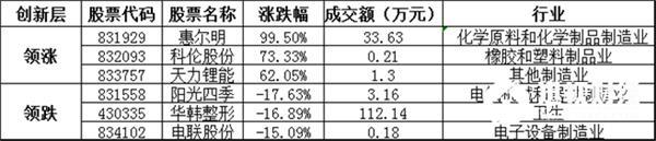 创新层方面,惠尔明暴涨99.50%,领涨创新层个股,科伦股份、天力锂能等涨幅居前;阳光四季、华韩整形、电联股份等跌幅居前。