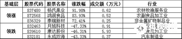 基础层方面,杨氏果业暴涨91.98%,领涨基础层个股,鸿润食品、泰瑞新材等涨幅居前;月旭科技、康达股份、永成双海等跌幅居前。