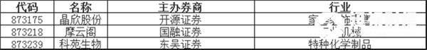 新股挂牌:晶欣股份