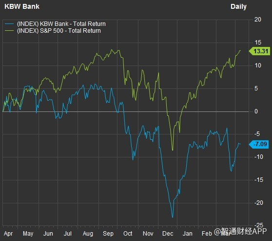 美股财报季来袭 银行盈利能力哪家强?