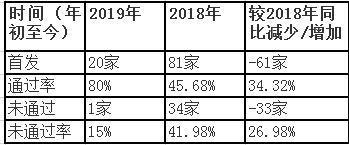 台湾事务办公室:支持台资企业在大陆上市