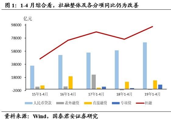 国泰君安花长春:政策顶前二季度社会金融增速会再次上升