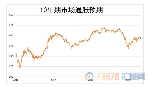 10年期市场所暗示的通胀预期:近三年总体维持在1.75%附近