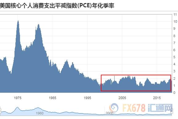 对比平时一般公布的PCE数据,近15年也是处于一个相对稳定的水平。