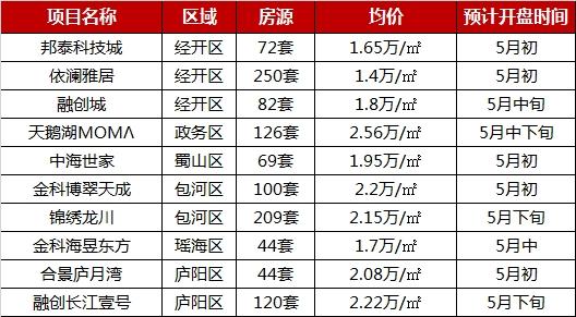 2019年1-4月合肥楼盘销售TOP10