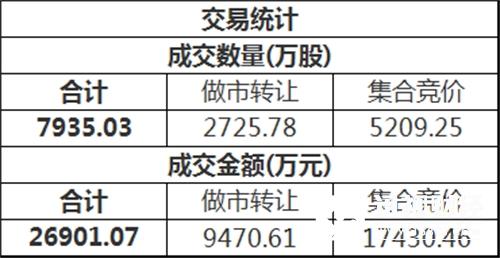 三板做市(899002)今日以777.24点平开后进行调整,最终收报779.40点,全天上涨0.27%,成分股全天成交5007.02万。新三板总成交额2.69亿元。
