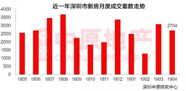 深圳二手房单月成交8000套
