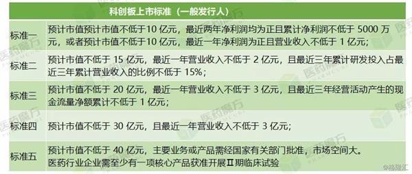 """25家医药企业""""闯关""""科创板"""