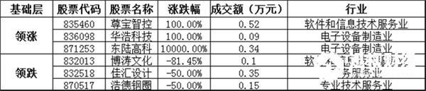 基础层方面,尊宝智控暴涨100.00%,领涨基础层个股,华浩科技、东陆高科等涨幅居前;博涛文化、佳汇设计、浩德钢圈等跌幅居前。