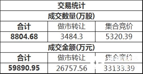 三板做市(899002)今日以779.40点平开后进行调整,最终收报778.06点,全天下跌0.17%,成分股全天成交901.30万。新三板总成交额5.99亿元。