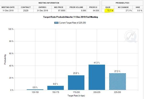 美联储年内降息概率已逾七成!