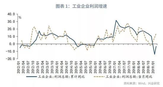 陆政委:期待下一轮利润回升,中小企业更有希望