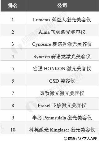 2018年全球激光打扮仪器企业TOP10统计情景