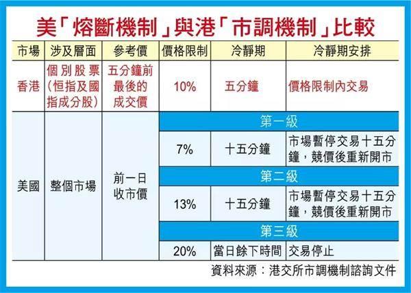 """多乐财经:港交所研究""""港版熔断机制"""" 以免香港沦为""""大鳄提款机"""""""